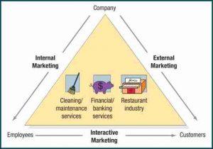 مولفههای برتری بازاریابی در خدمات هگز